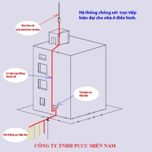 Kim Thu Set Pulsar Copy